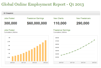 global online employnment report Q1 2013 lance