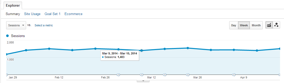 Website Visitors Statistics - GA Mar 27-Apr 26 2014 Dianamrinova dot com