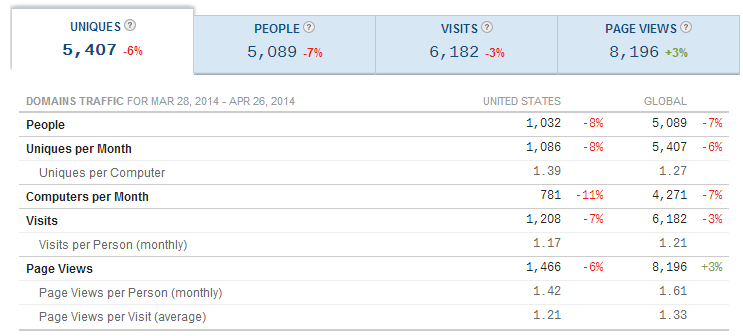 Quantcast traffic stats for dianamarinova dot com for last 30 days