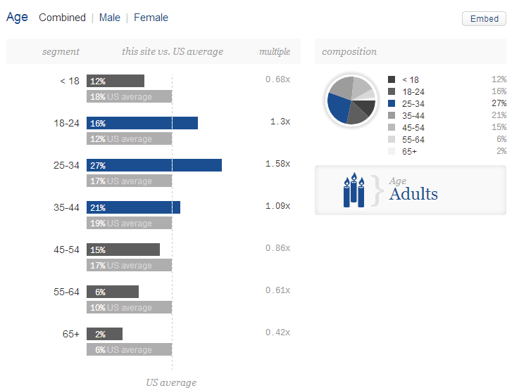 Visitors demographics of dianamarnova dot com on Quantcast - age