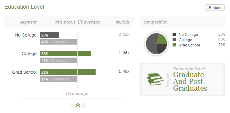 Visitors demographics of dianamarnova dot com on Quantcast - education level