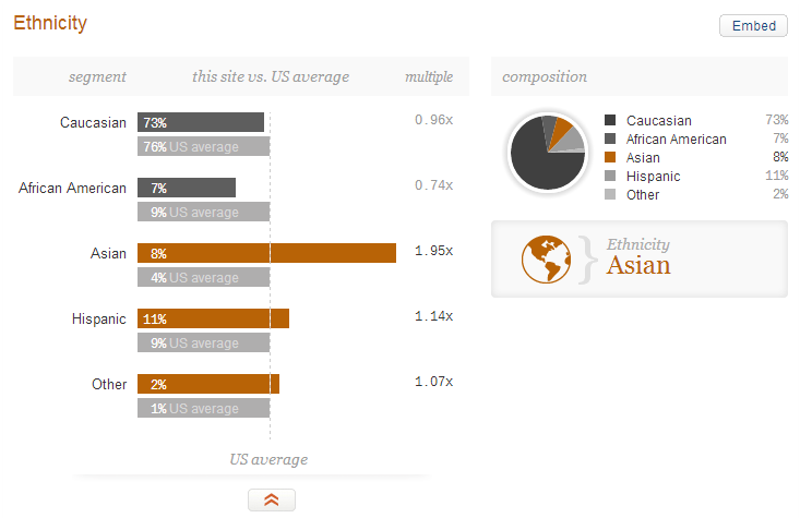 Visitors demographics of dianamarnova dot com on Quantcast - ethnicity