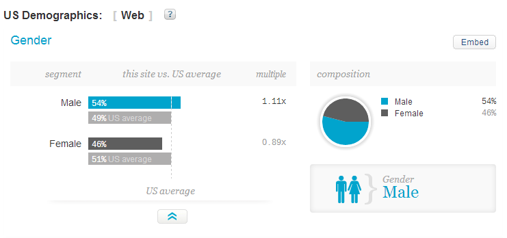 Visitors demographics of dianamarnova dot com on Quantcast - gender