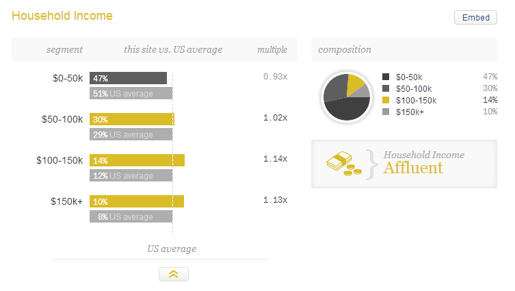 Visitors demographics of dianamarnova dot com on Quantcast - household income