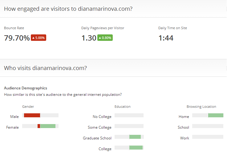 Visitors engagement and demographics on Alexa - dianamarinova dot com